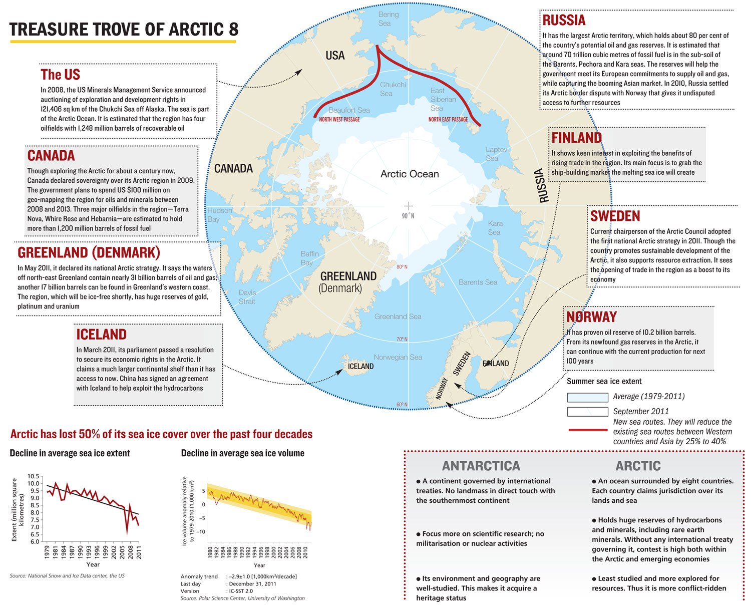 Treasure trove of arctic resources