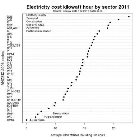 Electicity cost kilowatt by sector 2011